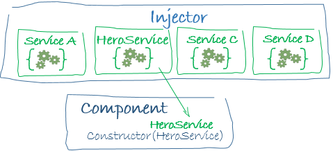 Angular - Introduction to services and dependency injection