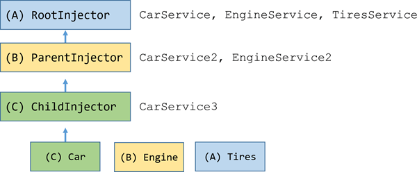 Angular - Hierarchical injectors