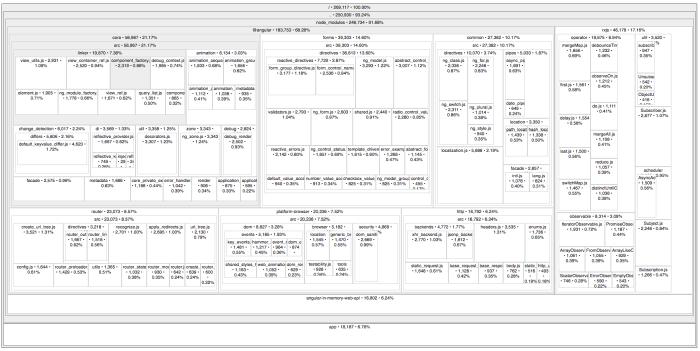 Angular - Angular Documentation Style Guide