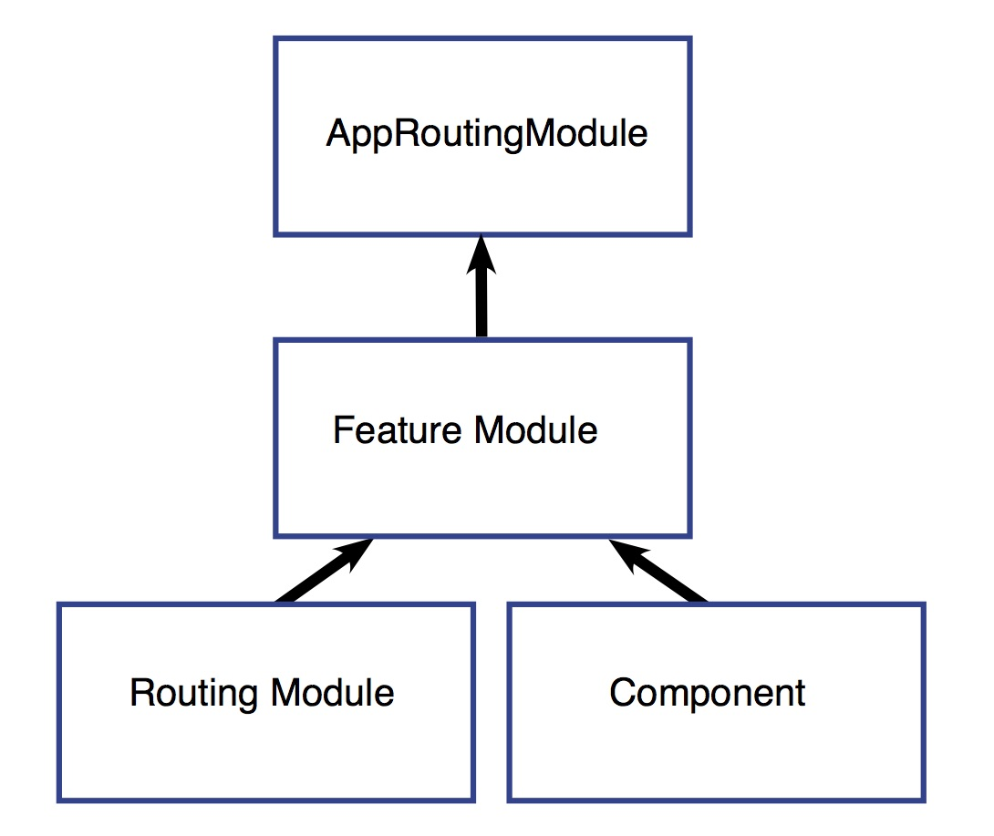 Angular - Lazy Loading Feature Modules