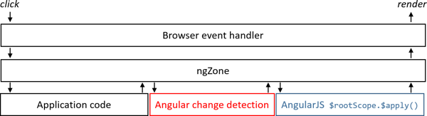 Angular - Upgrading from AngularJS to Angular