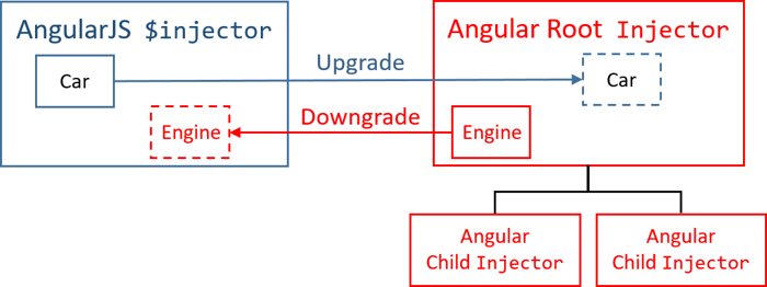 Angular upgrading from angularjs to angular ccuart Gallery