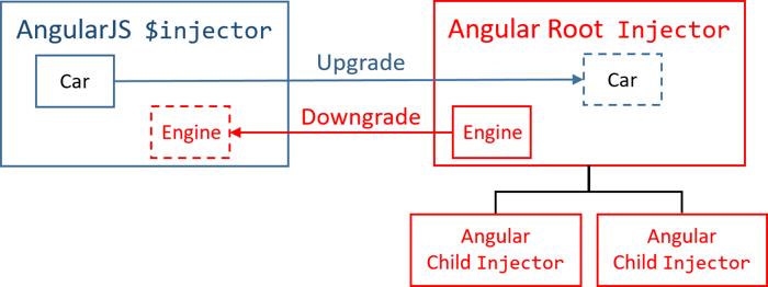 Angular upgrading from angularjs to angular ccuart Image collections